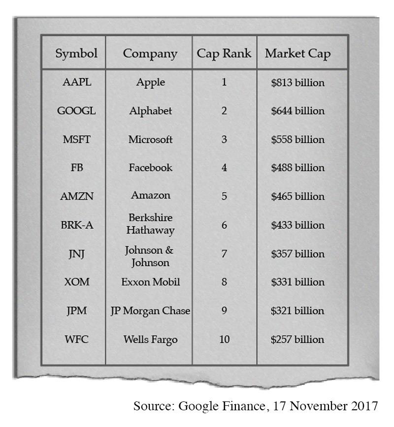 chart-1-newspaper - world's biggest companies - Market & Economic Trends